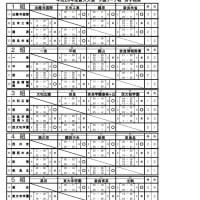 h28新人戦 男子予選リーグ 結果