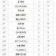 2017センチュリーレディスゴルフ初日速報15:42時点・・・イナリ、成田みすず-5でトップ