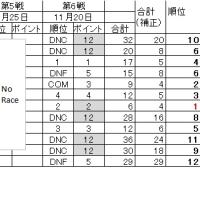 2016年本荘ヨットクラブレース ポイント(確定)