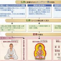 世界の宗教(インド仏教の消滅)