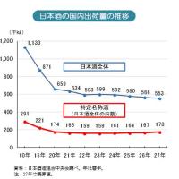 福岡・柳川の業歴126年 「国の寿」の目野酒造倒産,負債2億円