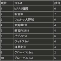 U-15支部リーグ後期第6節&U-13リーグ前期第3節(2017.6.17&18)