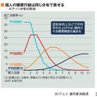週刊東洋経済 「USJを劇的に変えた確率思考の核心を話そう」