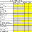 冬休み中の練習について(変更)