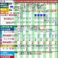 小山駅発バス時刻表