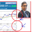 日銀、物価上昇率の目標を引き下げ!?