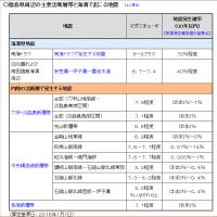 活断層地震の震度分布図を公表。徳島県