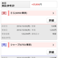 10月初日は35000円の利益確定!