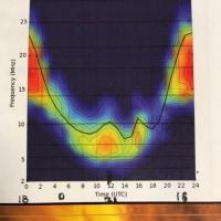 Maximum Usable Frequency MFU