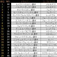 ■ 第8戦 アゼルバイジャンGP:予選はハミルトンがPP、メルセデス1-2 【 F1 】