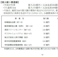 岡山市役所の高額の債券借金のリスト。合併特例債と合併推進債