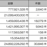 熊本地震・義援金(H29年1月31日・県確認額)