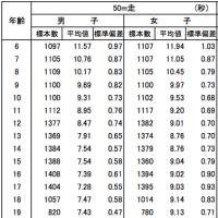 小学生の50m走の平均タイムと標準偏差