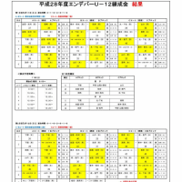 [大会結果]山口県エンデバーU-12練成会 男子優勝!