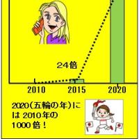 5Gの時代は近い/どうなる日本経済