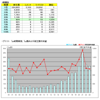 タグ別・月間いろいろ調査MikuMikuDance 2017年2月うp分編