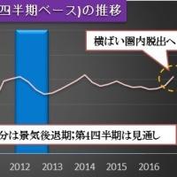 *10月鉱工業生産、景気の改善基調継続を示唆