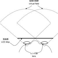 よく分かるかもしれないOculus Riftについて(2) - Oculus Rift向けのポストプロセスの部分について