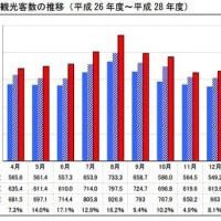 沖縄への観光客 過去最高876万人