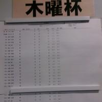今日のゴルフ挑戦記(93)/東名厚木CC イン(A)→ウエスト