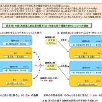 2025年の医療・介護のセフティ・ネット(5)ー介護予防の効果に半信半疑