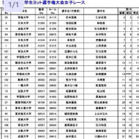 関東女子インカレ1日目  時松/永井ペア4位!