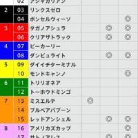 12/18【朝日杯FS[GⅠ]】[3連複]的中!予感