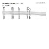★第21回 宇目の里健康マラソン大会記録★