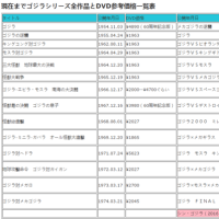 3月22日(水)よりシンゴジラBluray・DVD発売/レンタル開始|シンゴジラコピー・ダビング方法