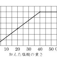 共通テストに出ます。中学三年理科[グラフ(1)]