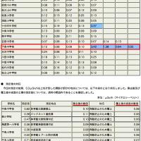 �ڿ��㸩�α�������ع��ס����ť�Τƾ�3.42��Sv/h������ع�0.23��Sv/hĶ��������ʣ��(2011.8)
