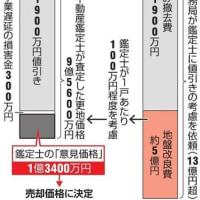 【森友問題】 朝日新聞 / 「財務局、地盤改良費5億円減も要請 森友への売却前評価」