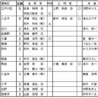 都議会議員選挙の情勢 コラム(229)