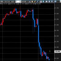 OPEC総会終わる。 原油は急落!