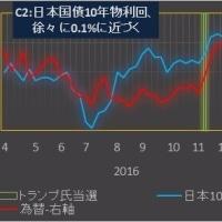 脱デフレ:引き続き適切な日米金利差維持が重要