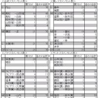 レギュラーラウンド総括 2016/17 V・プレミアリーグ男子