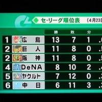 1年ぶり東京D勝ち越し