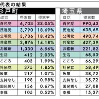 資料【2016年 参院選の結果/杉戸町、埼玉県】