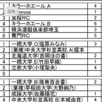 東日本新人選手権結果と明日の組み合わせ