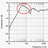 SPENDOR S5eの周波数特性