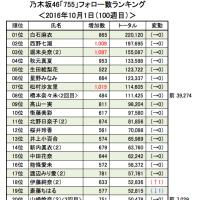乃木坂46「755」10/8(101週目)<ウォッチ&フォロー数ランキング>