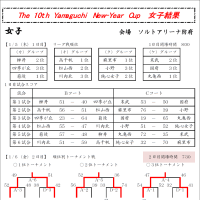 [大会結果]第10回山口ニューイヤーカップ