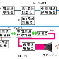TOITAの「航空無線通信士受験塾」第20期工学第4章DSB送受信機 (3)DSB受信機の構成その2