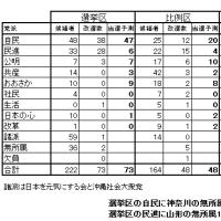 全体分析 ~参議院議員選挙情勢~