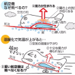 温暖化進めば、航空機の1~3割に重量制限も 揚力不足