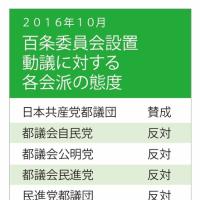 日本共産党都議団の粘り強い提案があったからこそ、百条委員会の設置が現実のものに