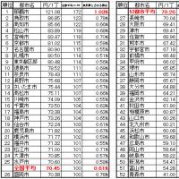 食料消費の都市間格差 豆腐1丁当たりの価格のランキング