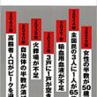 河合 雅司 (著)  未来の年表 人口減少日本でこれから起きること (講談社現代新書) 新書