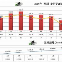 自転車走行距離と回数を分析(2016年)
