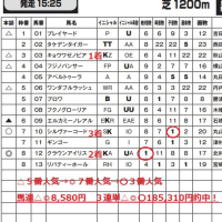 「カバラ音数出馬表」 4月23日福島11R・3連単185,310円など2日間で計33レース的中! 全国ローソン・ファミリーマート・サークルKサンクスで発売中!